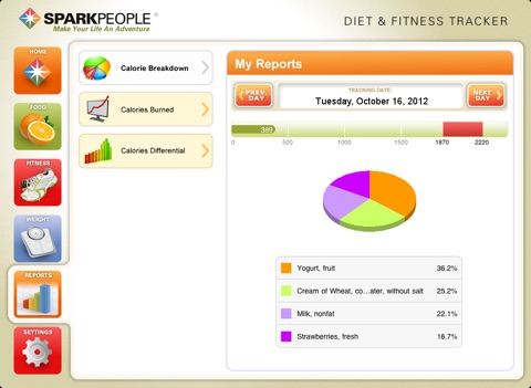 Diet  Fitness Tracker for iPad - SparkPeople - AppRecs