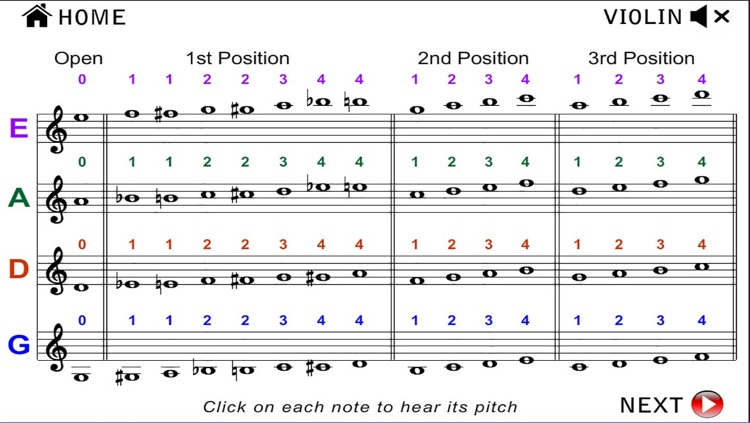 Orchestral Strings Fingering Chart (Violin, Viola, Cello, String