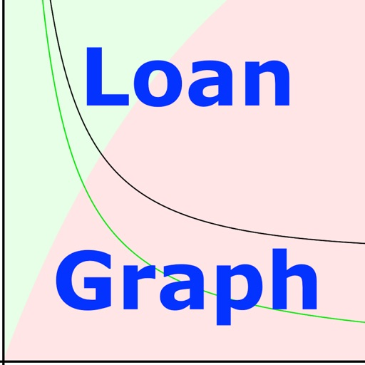 Loan Graph mortgage payment calculator App Data  Review