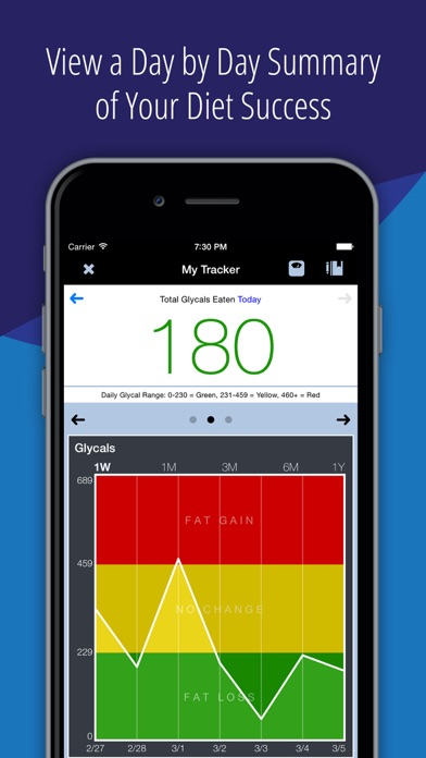 The Low-Glycal Diet - Healthy Weight Loss Tracker - online App Chart