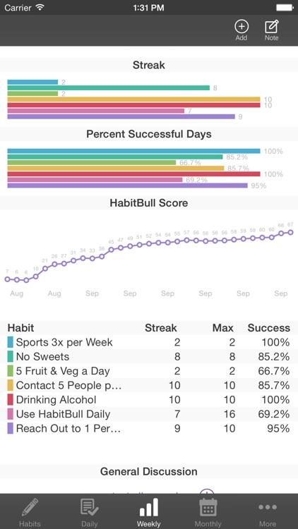Habit-Bull Daily Goal Tracker by AppForge Inc