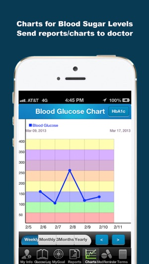 Diabetes Glucose Tracker App - iDiabetes™ on the App Store