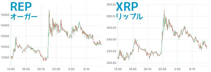 REP-XRPチャート