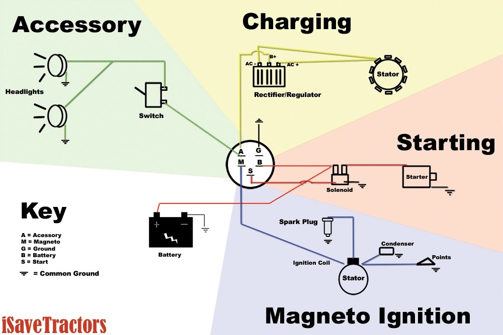 Sample Basic Wiring Diagram for Small Engines using Magneto Ignition
