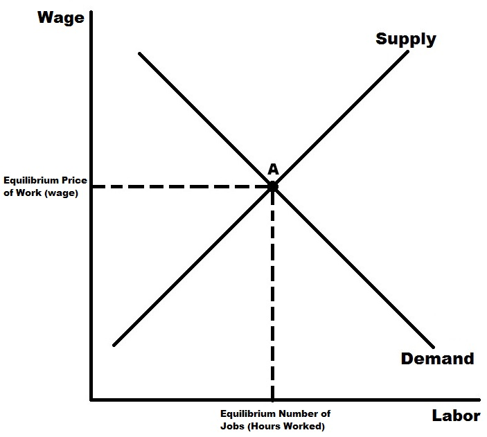 Here We Clearly See That The Amount Of Work Supplied Willing Workers And Demand How Much Companies Want To