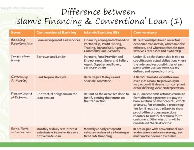The Difference Between Islamic Banking Financing and ...