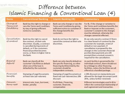 The Difference Between Islamic Banking Financing and Conventional Banking Loans | Islamic ...