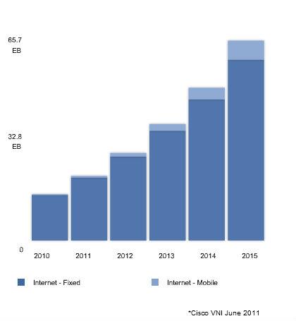 Internet traffic growth by 2015
