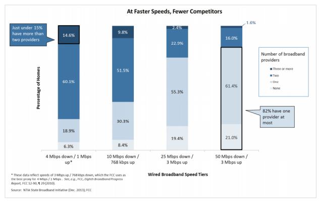 NTIA Broadband Choice Chart Dec 2013