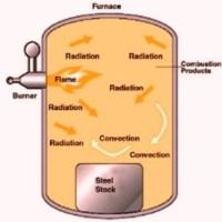 Reheating furnaces in steel plants | ispatguru.com