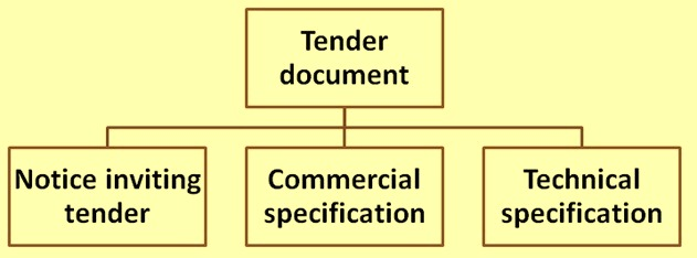 Tender Technical Specification and its Contents ispatguru - tender document template