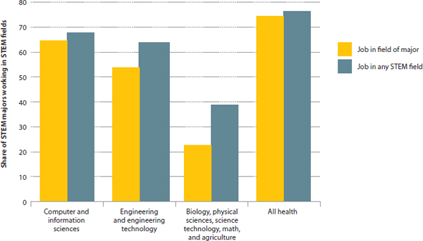 What Shortages? The Real Evidence About the STEM Workforce Issues