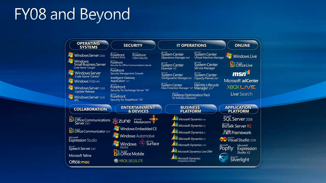 Microsoft Products Microsoft Products Roadmap For Fy08 And Beyond Istartedsomething