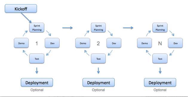 6 basic SDLC methodologies Which one is best? Robert Half