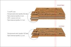 Замковая и клеевая напольная пробка с кожей