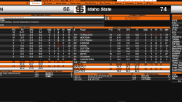 ISU vs Cal State Northridge 12/6/2017 final stats