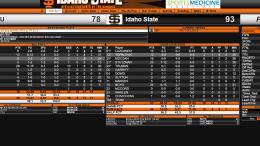 Idaho State vs. Southern Utah 01/04/18 final stats