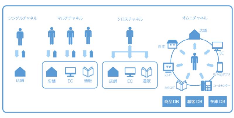 オムニチャネルの概要図②