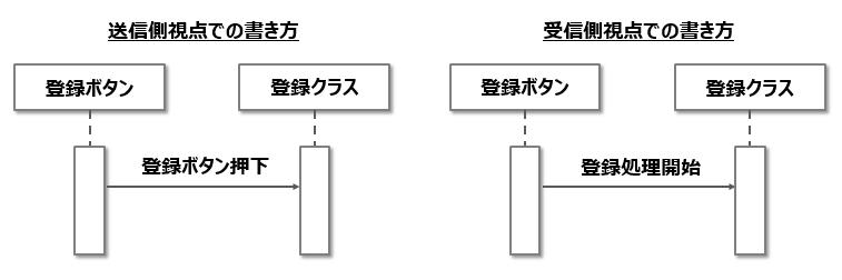 シーケンス図_メッセージルール