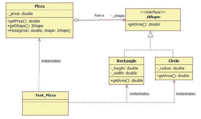UML Tutorial \u2013 StarUML un software per la generazione di diagrammi