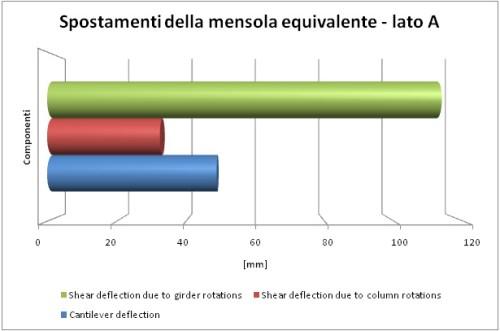 grafico11