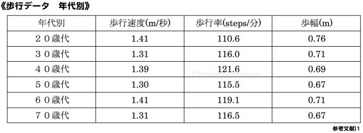 %e5%b9%b4%e4%bb%a3%e5%88%a5%e3%80%80%ef%bc%91%ef%bc%90m%e6%ad%a9%e8%a1%8c