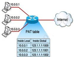 Network Address Translation And Port Address Translation