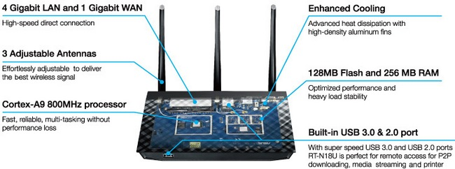 ASUS_RT-N18U_overview