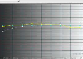 2015-02-02 16-09-00 HCFR Colorimeter - [Color Measures1]