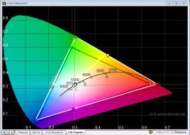 ASUS_MX27AQ_standard_cie_diagram