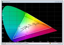 Samsung_S27E591C_standard_cie_diagram