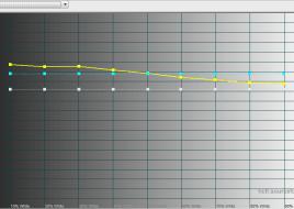 2015-12-25 15-36-56 HCFR Colorimeter - [Color Measures2]