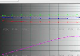 2016-01-05 14-44-21 HCFR Colorimeter - [Color Measures1]