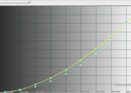 2016-01-22 12-35-26 HCFR Colorimeter - [Color Measures1]