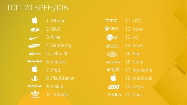 poiskovye_zaprosy_2015_TOP 20 (1)