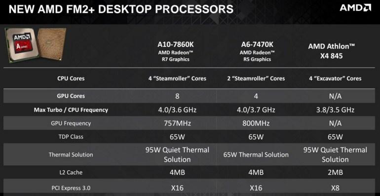 AMD_Socket_FM2+_Carrizo_3