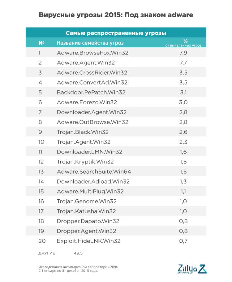 Названы самые распространенные вирусы в уанете по итогам 2015 года
