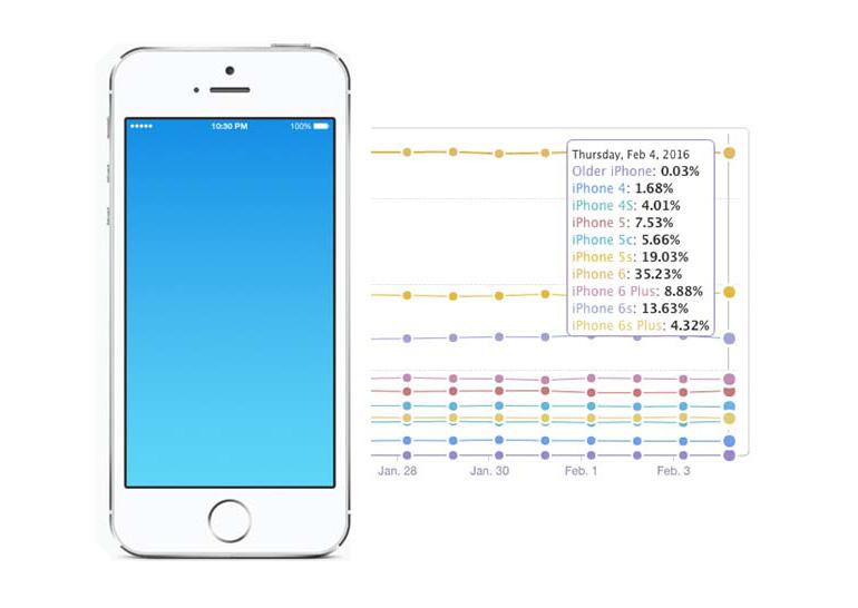 Почти треть владельцев iPhone пользуются моделями с 4-дюймовыми дисплеями