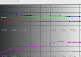 2016-02-05 14-47-04 HCFR Colorimeter - 3.3.9 - [Color Measures1]