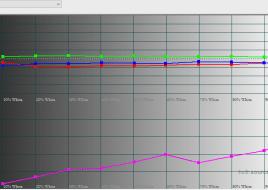 2016-03-04 17-58-09 HCFR Colorimeter - 3.3.9 - [Color Measures4]