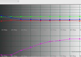 2016-03-11 21-46-12 HCFR Colorimeter - 3.3.9 - [Color Measures1]