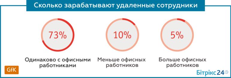 Distance Ukraine (2)