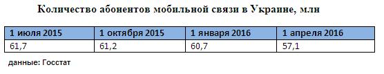 Українці поступово відмовляються від зайвих SIM-карт