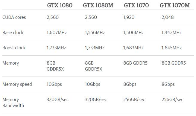 NVIDIA випустила мобільні версії відеокарт серії GeForce GTX 10