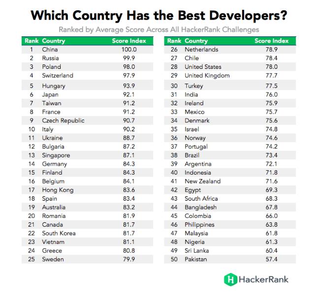 Российская Федерация заняла 2-ое место врейтинге стран случшими программистами