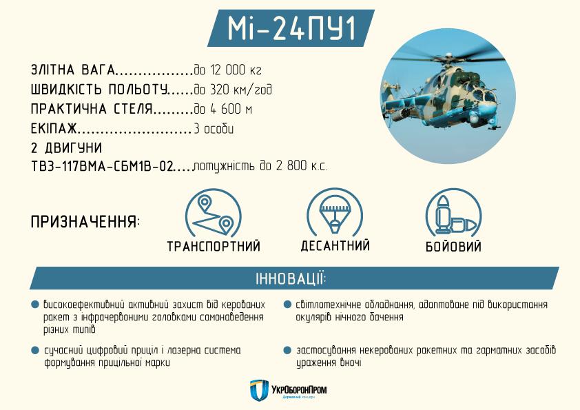 Размещено видео с новым ударным вертолетом Ми-24ПУ1 для ВСУ
