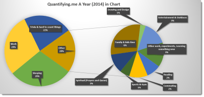 Quantifying.me A year in a chart (2014)