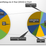 Quantifying.me (2014) A Year in a Chart