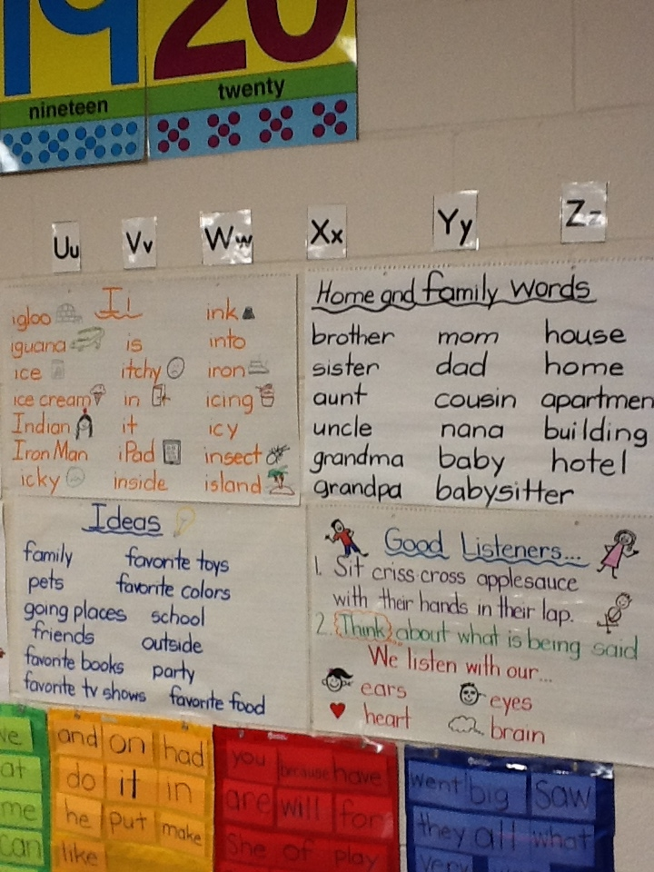 Anchor Charts iTeach with iPads - anchor charts