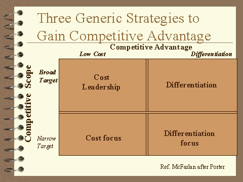 Three Generic Strategies to Gain Competitive Advantage - porter's three generic strategies